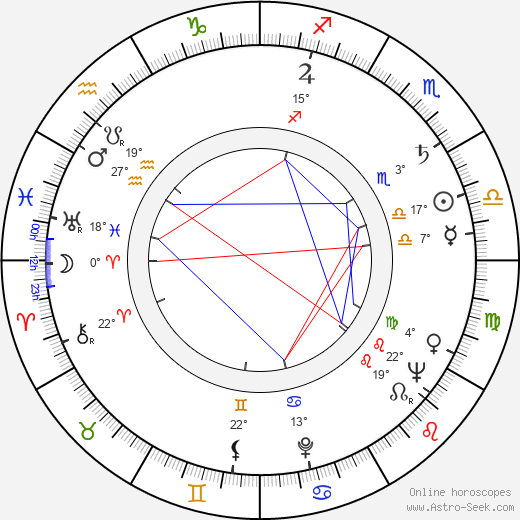 Haralambie Boros birth chart, biography, wikipedia 2019, 2020