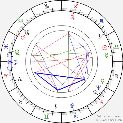 Haralambie Boros astro natal birth chart, Haralambie Boros horoscope, astrology