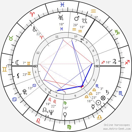 Jacques Legras birth chart, biography, wikipedia 2020, 2021