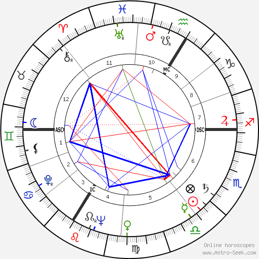 Jacques Legras birth chart, Jacques Legras astro natal horoscope, astrology