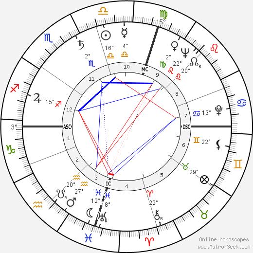 James Clavell birth chart, biography, wikipedia 2019, 2020