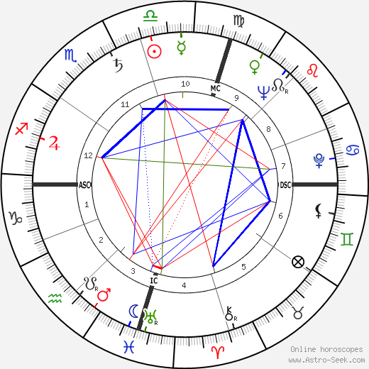 James Clavell astro natal birth chart, James Clavell horoscope, astrology