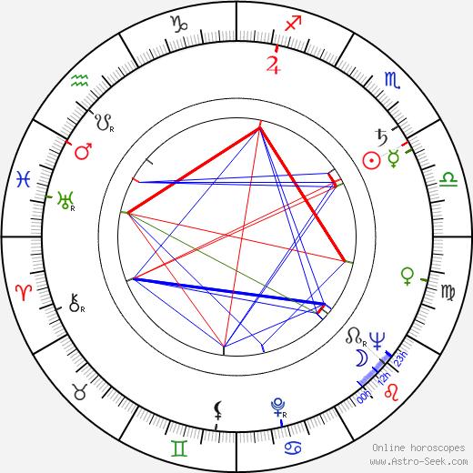 James Philbrook birth chart, James Philbrook astro natal horoscope, astrology