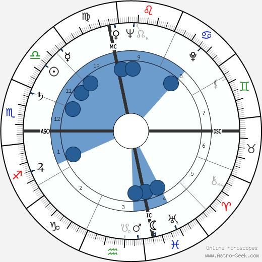 Jane Marvel Cooper wikipedia, horoscope, astrology, instagram