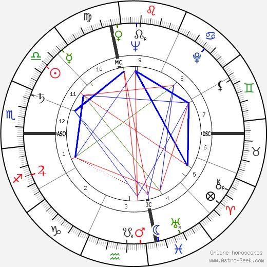 Jane Marvel Cooper день рождения гороскоп, Jane Marvel Cooper Натальная карта онлайн