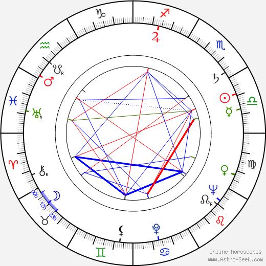 Jaroslav Rozsíval tema natale, oroscopo, Jaroslav Rozsíval oroscopi gratuiti, astrologia