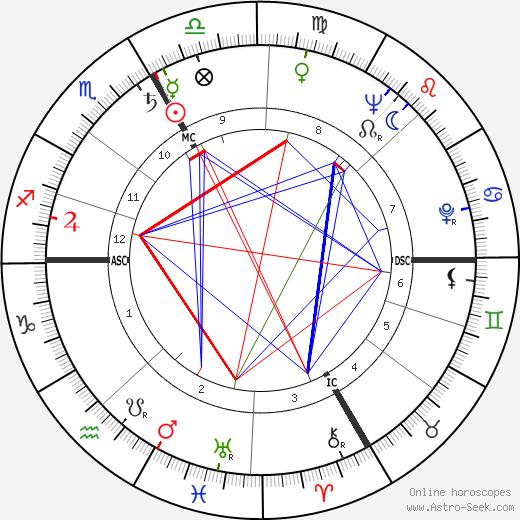 Jean Bretonnière день рождения гороскоп, Jean Bretonnière Натальная карта онлайн