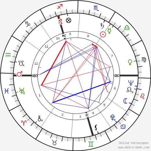 Jean Walzack день рождения гороскоп, Jean Walzack Натальная карта онлайн