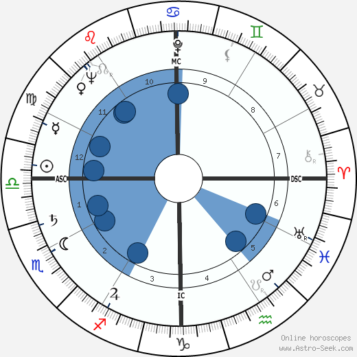 Jimmy Carter wikipedia, horoscope, astrology, instagram