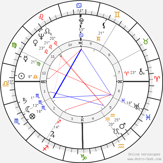 Jimmy Carter birth chart, biography, wikipedia 2019, 2020