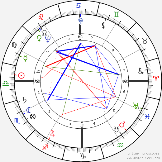 Jimmy Carter astro natal birth chart, Jimmy Carter horoscope, astrology