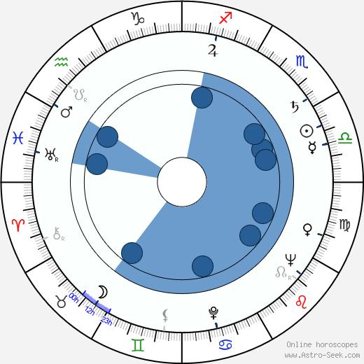 José Quintero wikipedia, horoscope, astrology, instagram