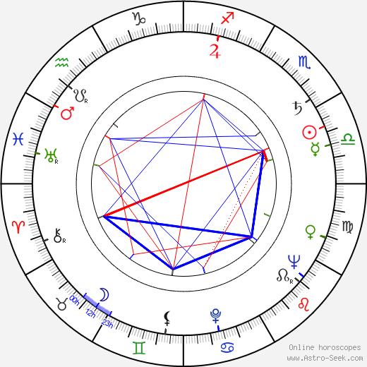 José Quintero astro natal birth chart, José Quintero horoscope, astrology