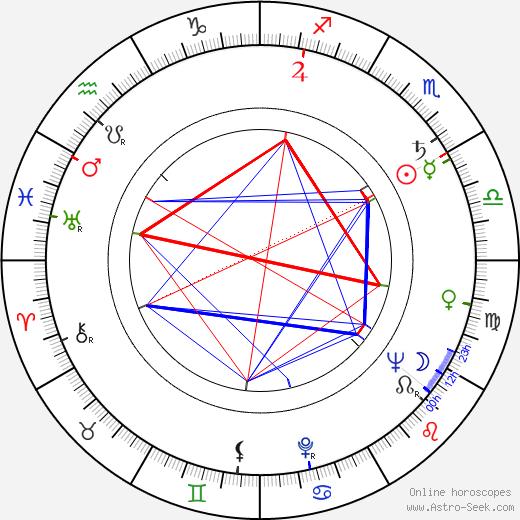 Karel Biňovec birth chart, Karel Biňovec astro natal horoscope, astrology