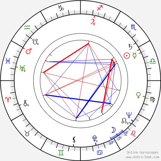 Kauko Helovirta astro natal birth chart, Kauko Helovirta horoscope, astrology
