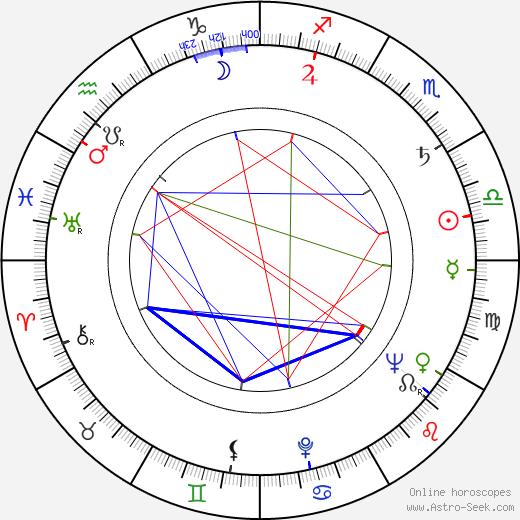 Kieron Moore tema natale, oroscopo, Kieron Moore oroscopi gratuiti, astrologia