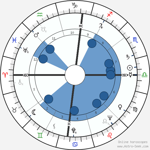 Lee Iacocca wikipedia, horoscope, astrology, instagram