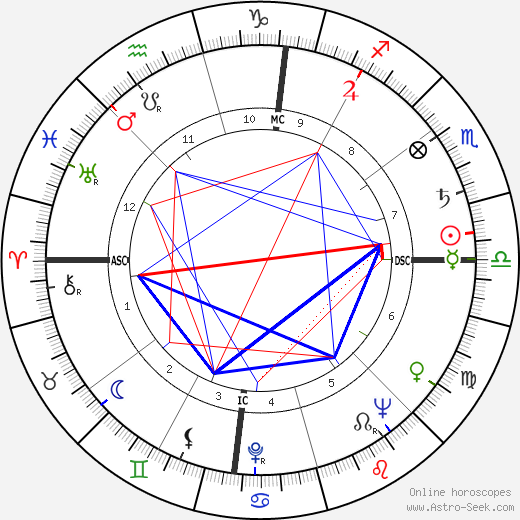 Ли Якокка Lee Iacocca день рождения гороскоп, Lee Iacocca Натальная карта онлайн