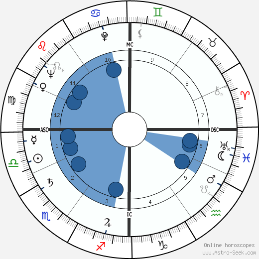 Ludmilla Tchérina wikipedia, horoscope, astrology, instagram