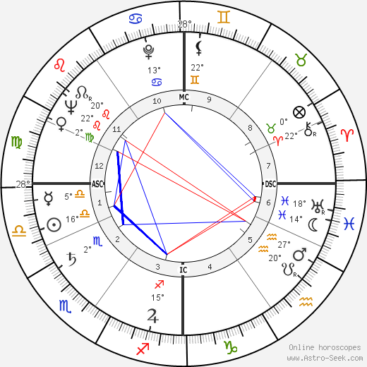 Ludmilla Tchérina birth chart, biography, wikipedia 2019, 2020