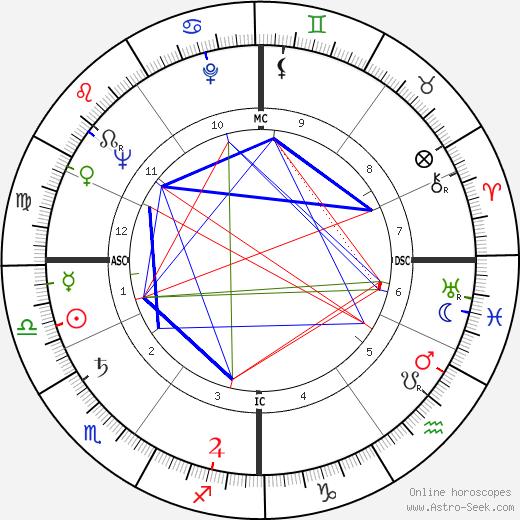 Ludmilla Tchérina birth chart, Ludmilla Tchérina astro natal horoscope, astrology