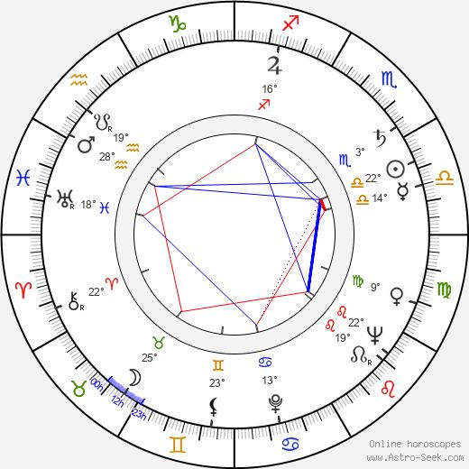 Mark Lenard birth chart, biography, wikipedia 2019, 2020