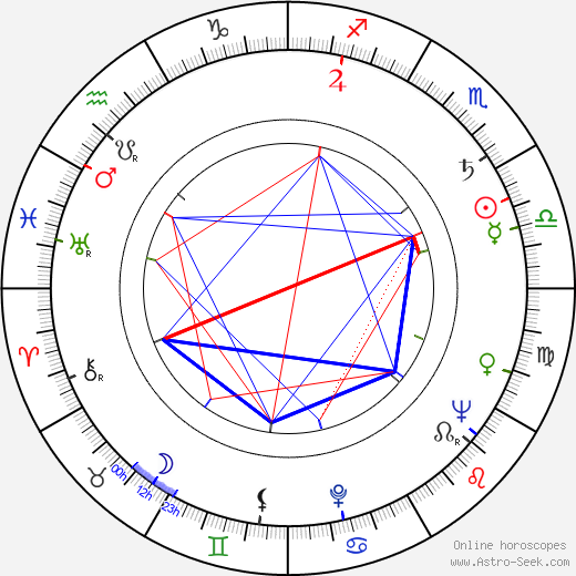 Mark Lenard astro natal birth chart, Mark Lenard horoscope, astrology