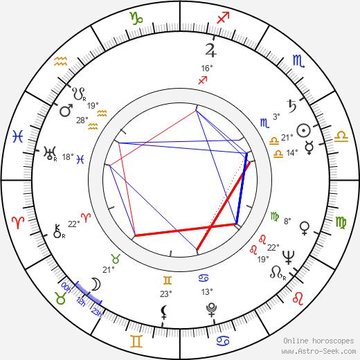 Nigel Green birth chart, biography, wikipedia 2020, 2021