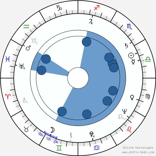 Pance Kamdzik wikipedia, horoscope, astrology, instagram