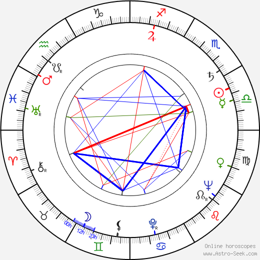 Pance Kamdzik birth chart, Pance Kamdzik astro natal horoscope, astrology