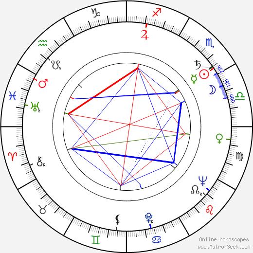 Ronnie Taylor birth chart, Ronnie Taylor astro natal horoscope, astrology