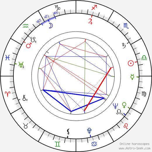 Rubén W. Cavalloti astro natal birth chart, Rubén W. Cavalloti horoscope, astrology