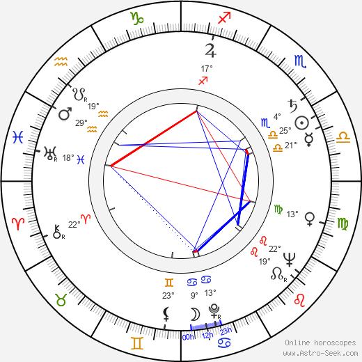 Sergey Polezhaev birth chart, biography, wikipedia 2018, 2019