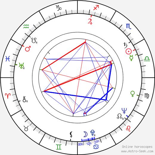 Sergey Polezhaev astro natal birth chart, Sergey Polezhaev horoscope, astrology