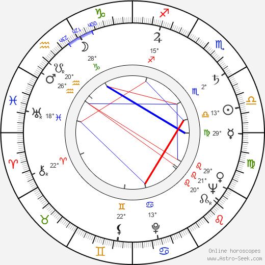 Teala Loring birth chart, biography, wikipedia 2020, 2021