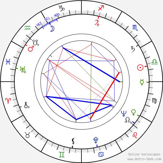 Teala Loring birth chart, Teala Loring astro natal horoscope, astrology