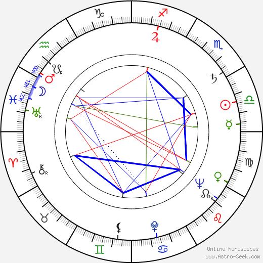 Veikko Salmi день рождения гороскоп, Veikko Salmi Натальная карта онлайн