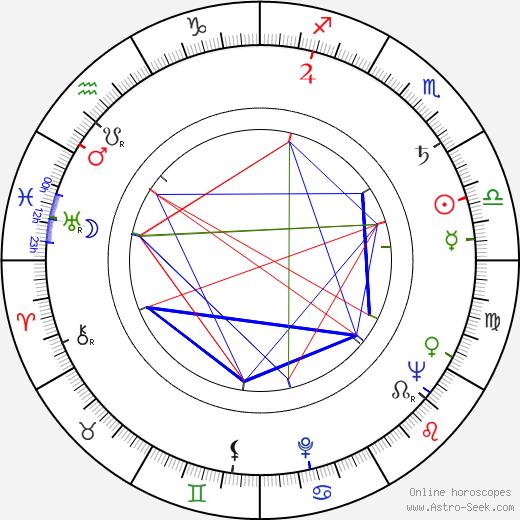 Veljko Mandić день рождения гороскоп, Veljko Mandić Натальная карта онлайн