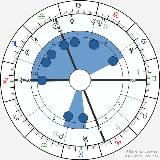 William Rehnquist wikipedia, horoscope, astrology, instagram