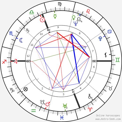 Уильям Хаббс Ренквист William Rehnquist день рождения гороскоп, William Rehnquist Натальная карта онлайн