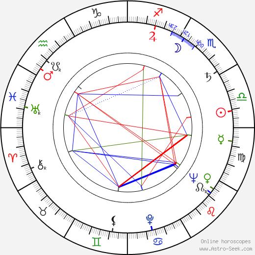 Zdeněk Rozkopal astro natal birth chart, Zdeněk Rozkopal horoscope, astrology