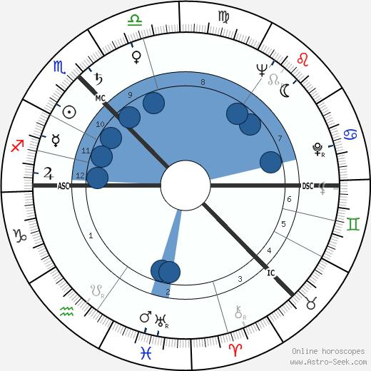 Alexander Stuart wikipedia, horoscope, astrology, instagram