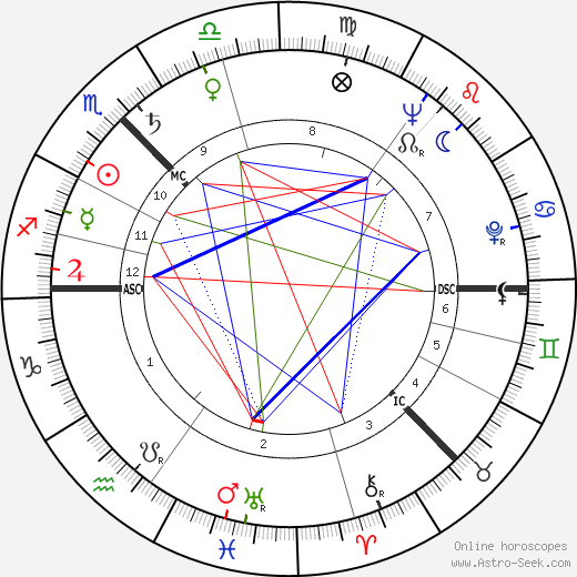 Alexander Stuart tema natale, oroscopo, Alexander Stuart oroscopi gratuiti, astrologia