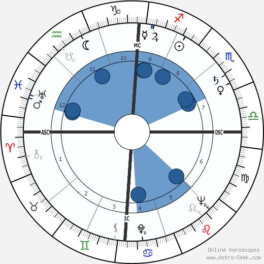 Allan Sherman wikipedia, horoscope, astrology, instagram