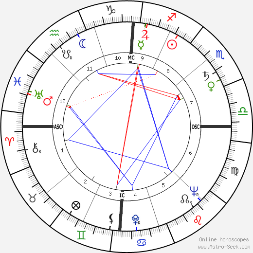 Allan Sherman birth chart, Allan Sherman astro natal horoscope, astrology