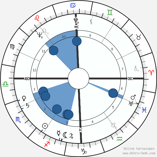 André Falcon wikipedia, horoscope, astrology, instagram