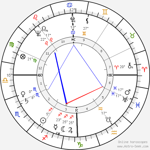 André Falcon birth chart, biography, wikipedia 2019, 2020