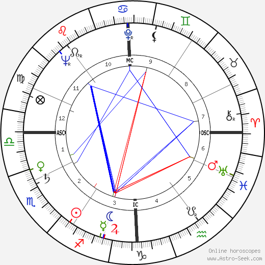 André Falcon astro natal birth chart, André Falcon horoscope, astrology