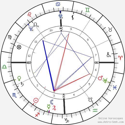 André Falcon день рождения гороскоп, André Falcon Натальная карта онлайн