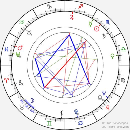 Andrzej Lapicki tema natale, oroscopo, Andrzej Lapicki oroscopi gratuiti, astrologia
